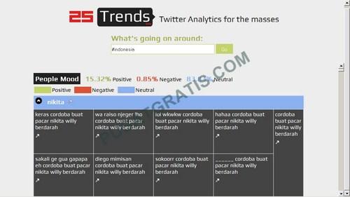 25Trends: Cara Termudah Mencari Bahan Gosip dari Twitter – Eh?