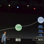 Google Chrome Sudah Memiliki Lebih dari 310 Juta Pengguna Aktif