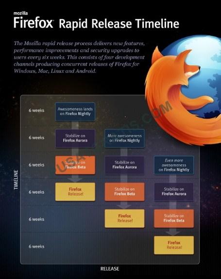 Developer Firefox: Lebih Cepat Tidak Selalu Lebih Baik
