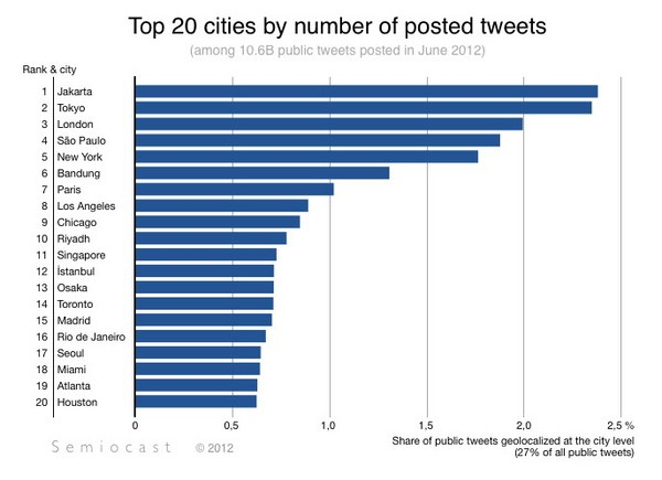Jakarta Menjadi Kota Paling Aktif di Twitter, Mengalahkan semua kota tersibuk di dunia!