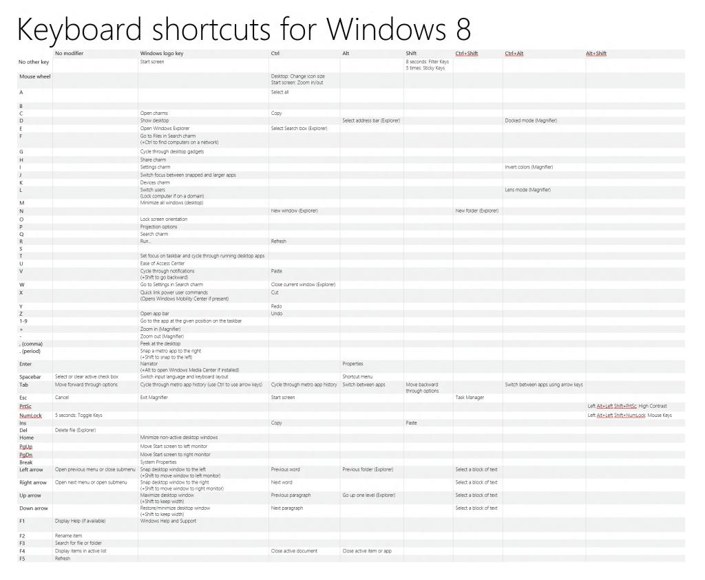 List Shortcut Keboard di Windows 8 yang Harus Kamu Ketahui
