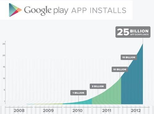 Tembus 25 Milyar Download, Google Memberi Diskon Berbagai Aplikasi Berbayar