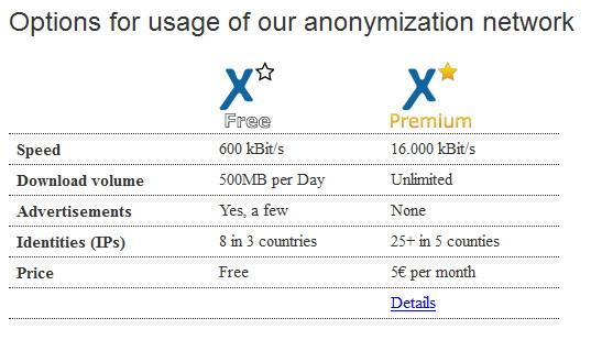 anonymoX : Cara Mudah Mengganti dan Menyembunyikan IP Address