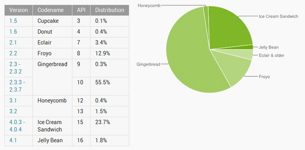 Mayoritas Pengguna Android Masih Menggunakan Android Versi Lama