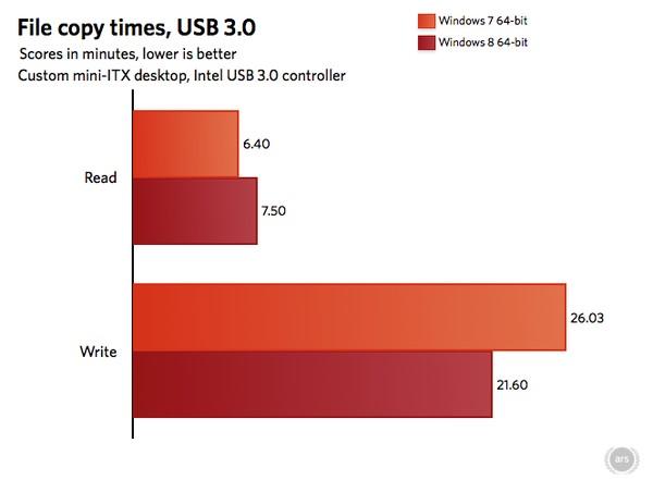 Inilah Performa Windows 8 Saat Dibandingkan dengan Windows 7