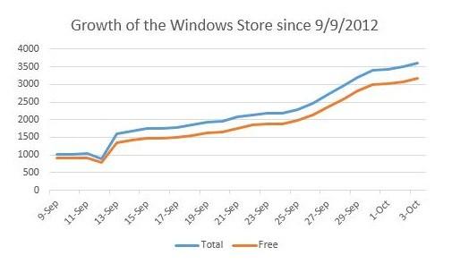 88% Aplikasi Windows 8 di Windows Store adalah Gratis