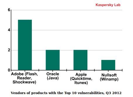 7 Software dengan Celah Keamanan Paling Berbahaya di Akhir Tahun 2012