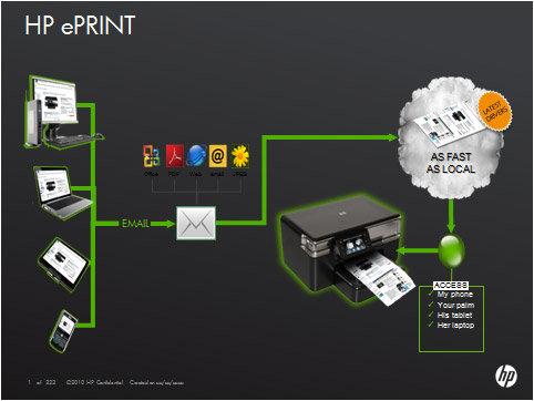 ePrint : Teknologi Printer Masa Depan untuk Mencetak File Via Email