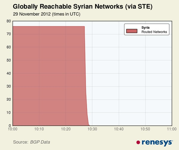 Koneksi Internet di Seluruh Syria Mati Total