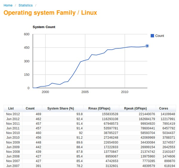 94% Dari 500 Superkomputer di Dunia Menggunakan Linux