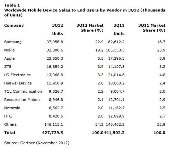 Android Menguasai 72% Pasar Smartphone