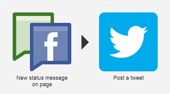 Hubungkan Facebook dengan Berbagai Macam Jejaring Sosial Menggunakan IFTTT