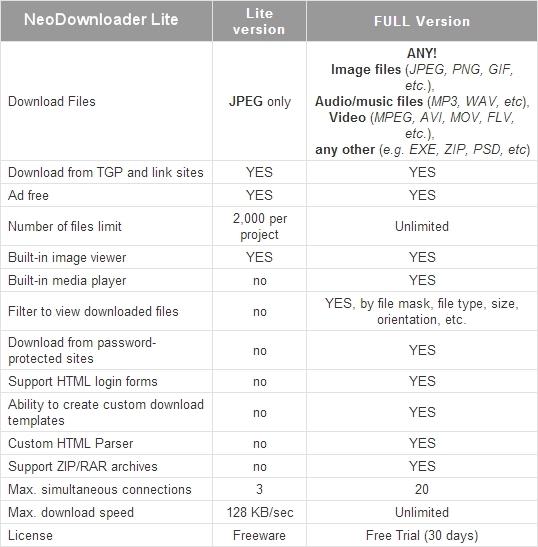 Download Gambar Sekaligus Dalam Jumlah yang Banyak dengan NeoDownloader Lite