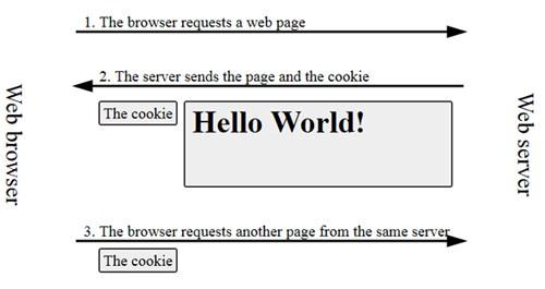 Apa itu Cookie, Apa Kegunaanya dan Kenapa Dibuat?